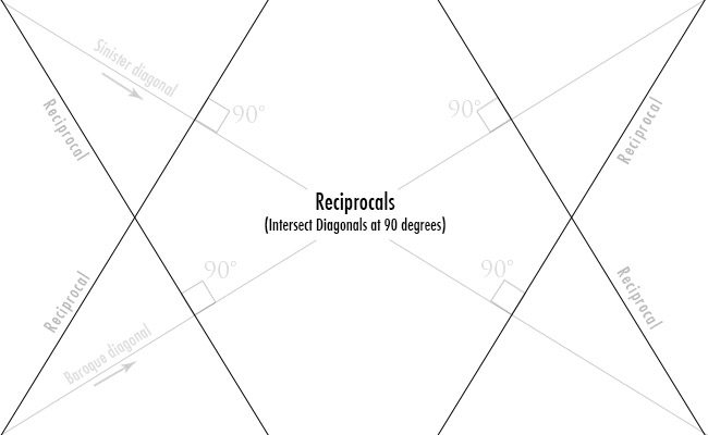 Dynamic-symmetry-Reciprocals-for golden ratio-diagram